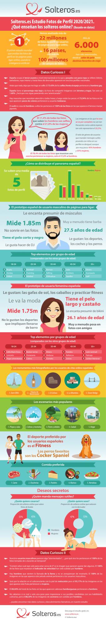 Infografia Solteros.es Estudio Solteros Online