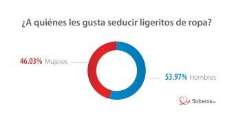 Usuarios españoles en páginas de contactos perfiles con poca ropa