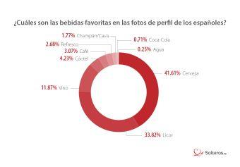 Bebidas preferidas usuarios de citas online españoles