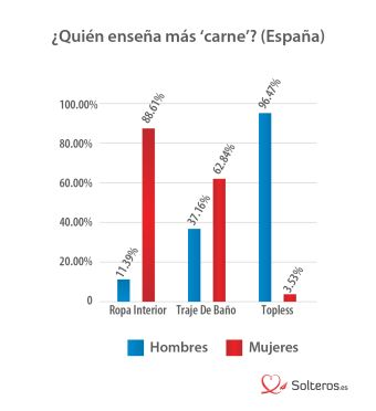 Fotos de perfil usuarios españoles de citas online nivel de desnudez hombres vs mujeres