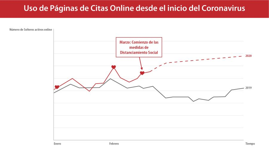 gráfico solteros.es aumento de tráfico en las páginas de citas online durante el coronavirus