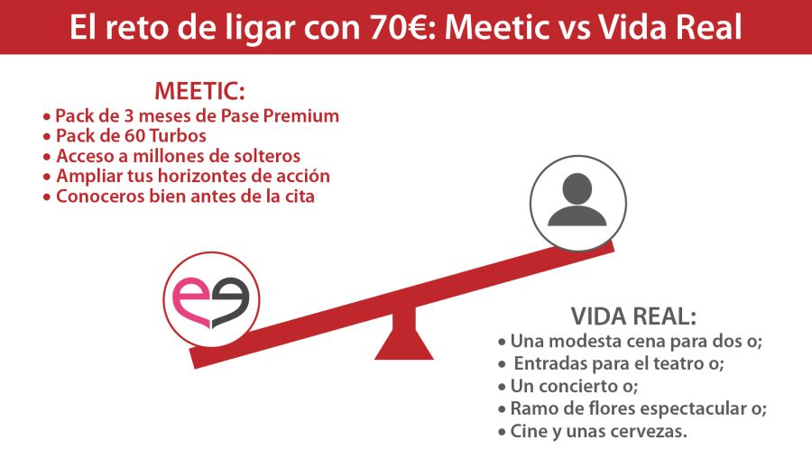 gráfico ligar en meetic vs vida real